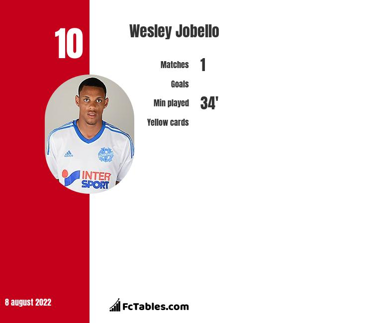 Wesley Jobello infographic statistics for Coventry