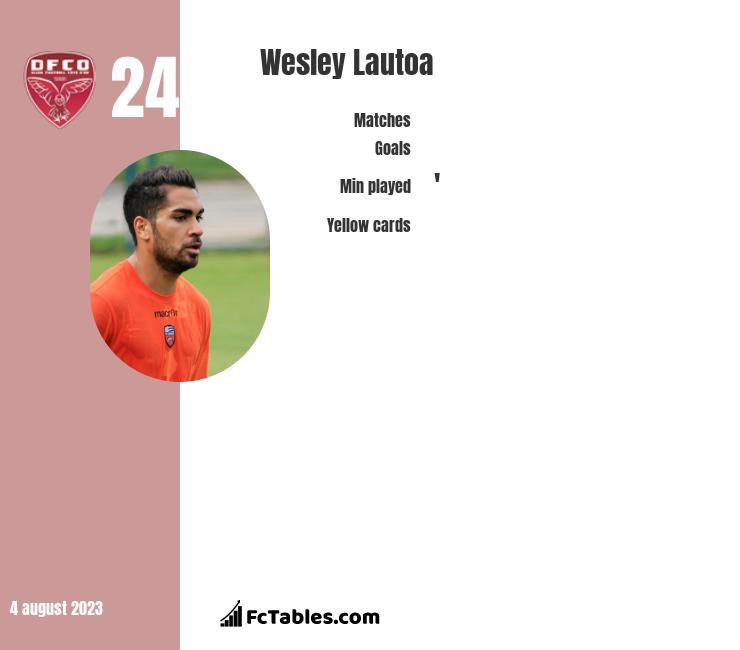 Wesley Lautoa infographic