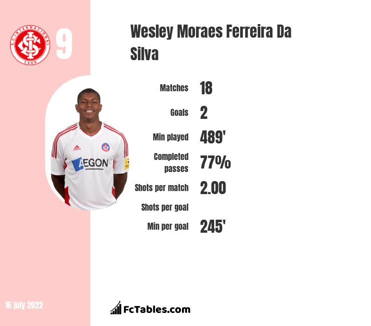 Wesley Moraes Ferreira Da Silva infographic