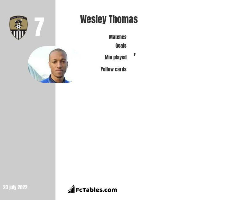 Wesley Thomas infographic