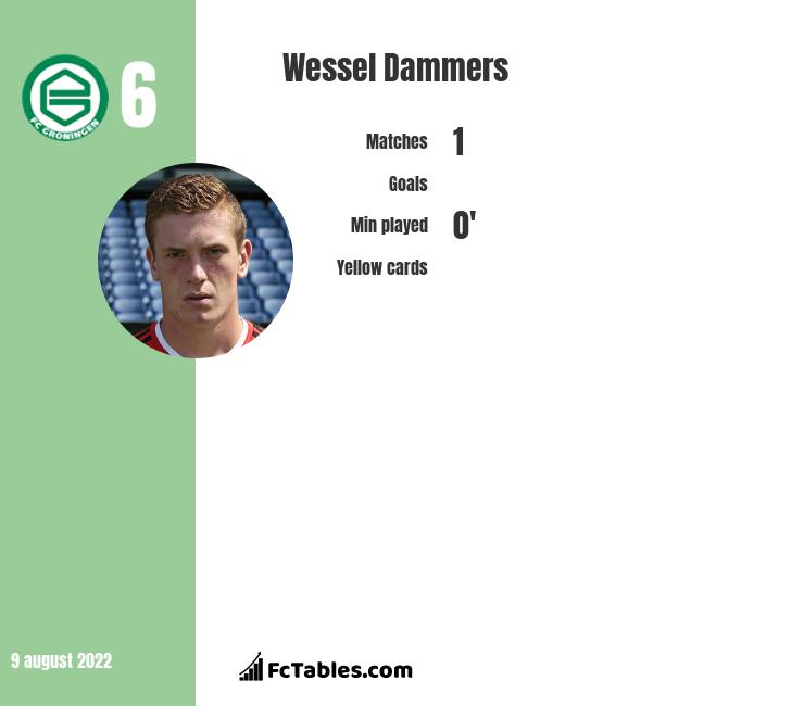 Wessel Dammers infographic