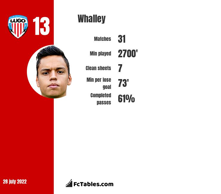 Whalley infographic