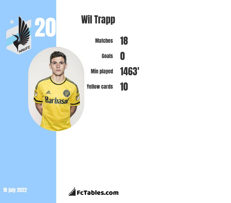 Wil Trapp infographic