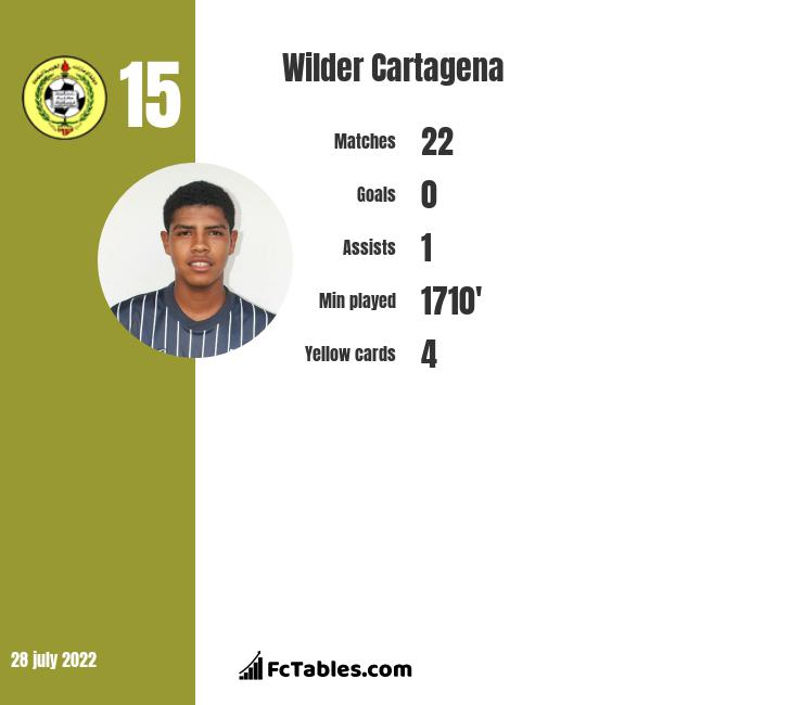 Wilder Cartagena infographic