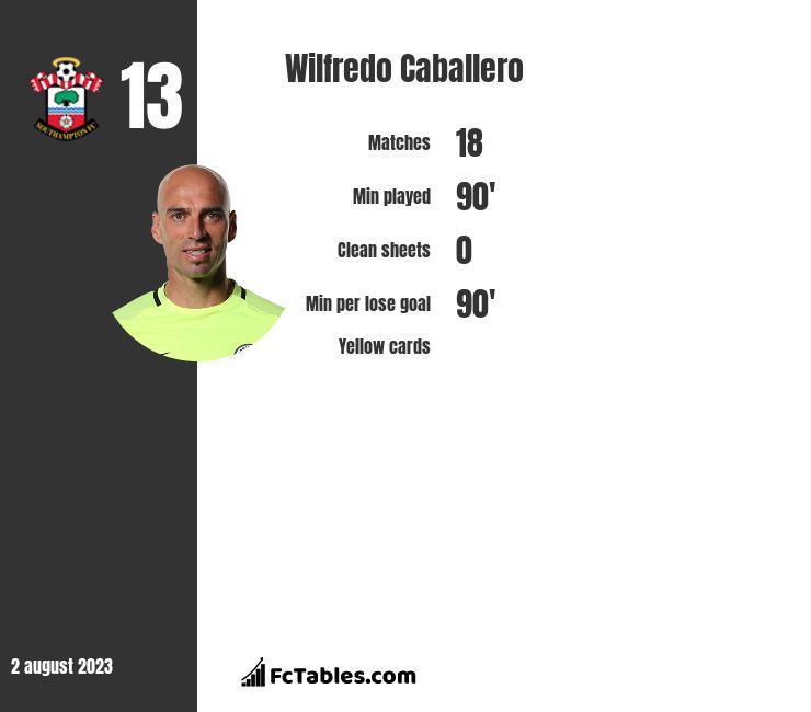 Wilfredo Caballero stats