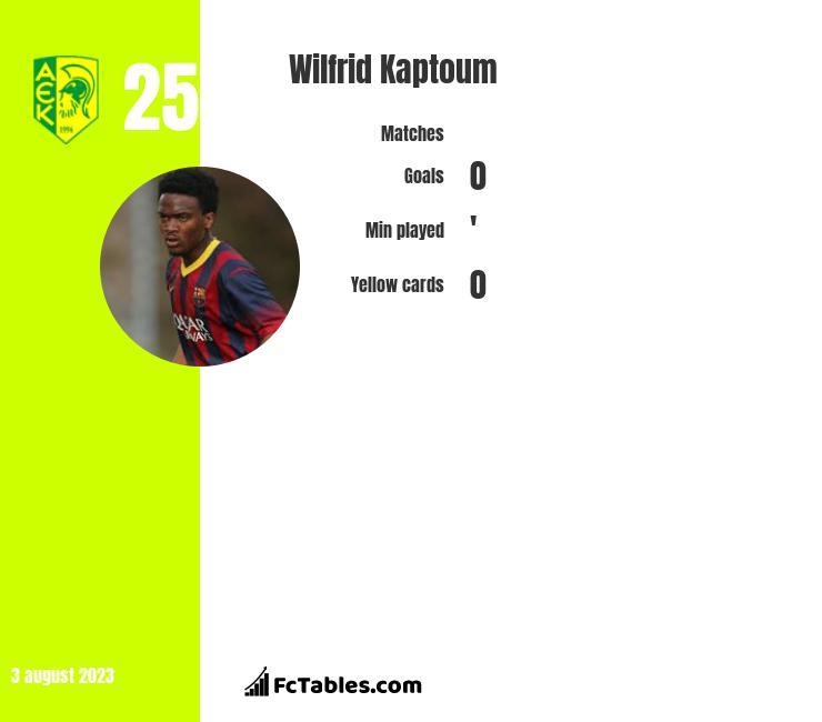 Wilfrid Kaptoum infographic