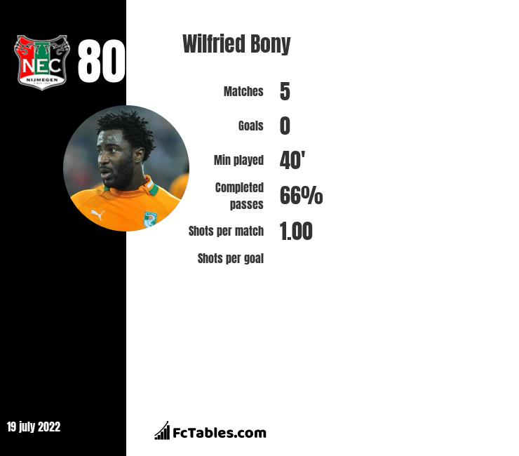 Wilfried Bony infographic statistics for Al Ittihad
