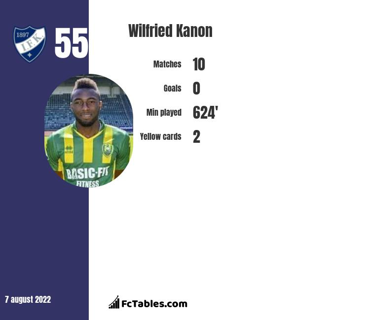Wilfried Kanon infographic