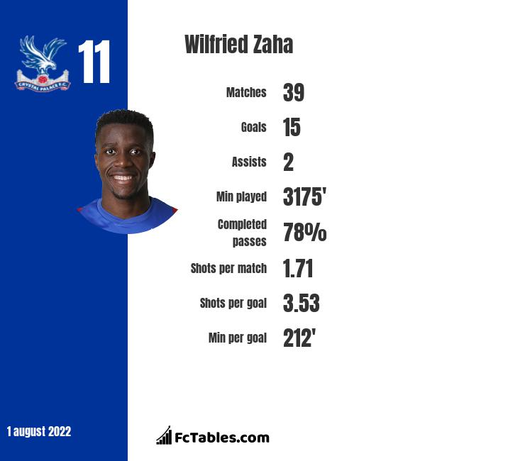 Wilfried Zaha infographic