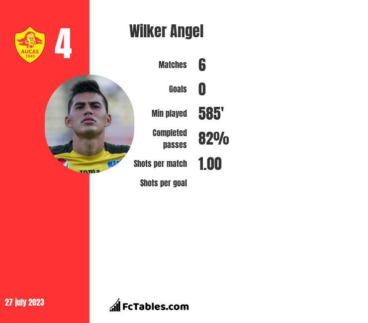 Wilker Angel infographic