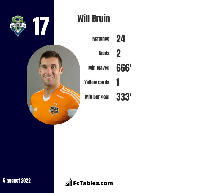Will Bruin infographic statistics for Seattle Sounders FC