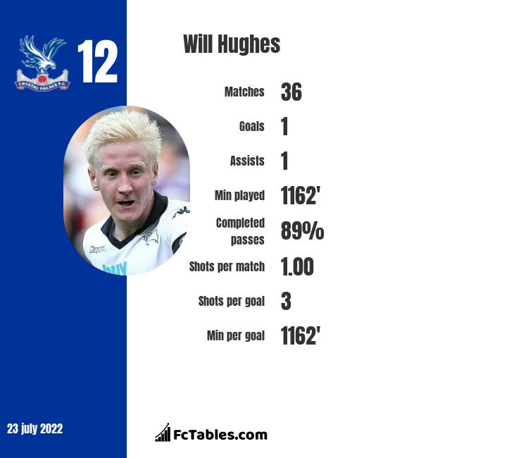 Will Hughes infographic