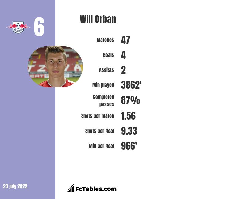 Will Orban infographic