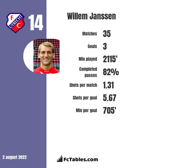 Willem Janssen infographic