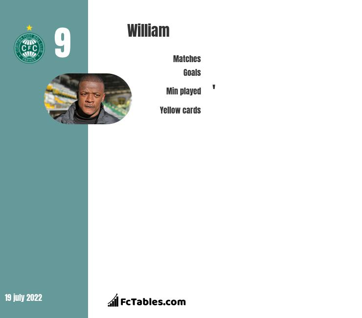 William infographic