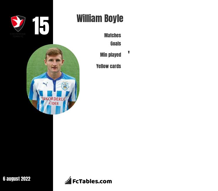 William Boyle infographic