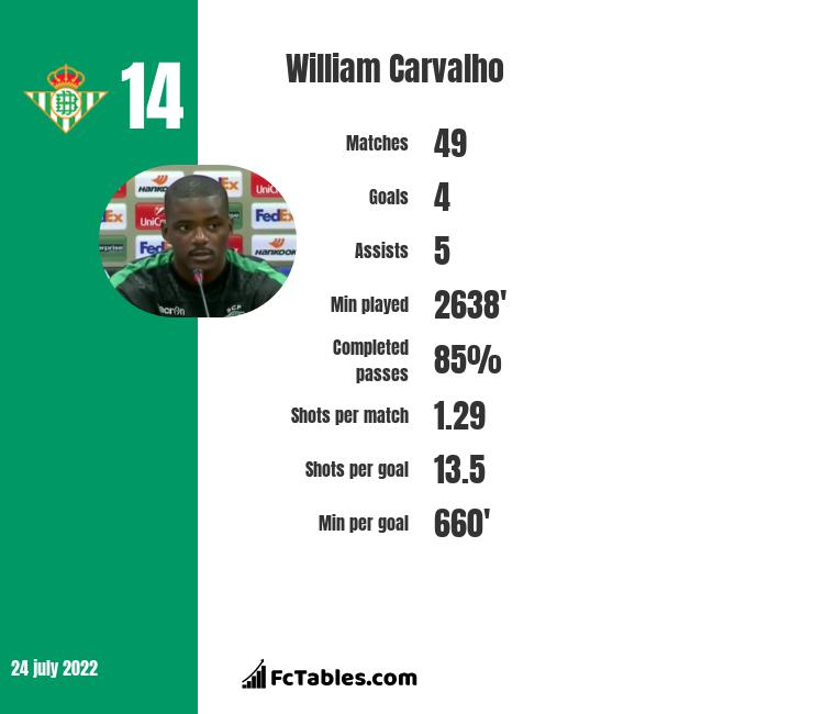 William Carvalho infographic statistics for Real Betis