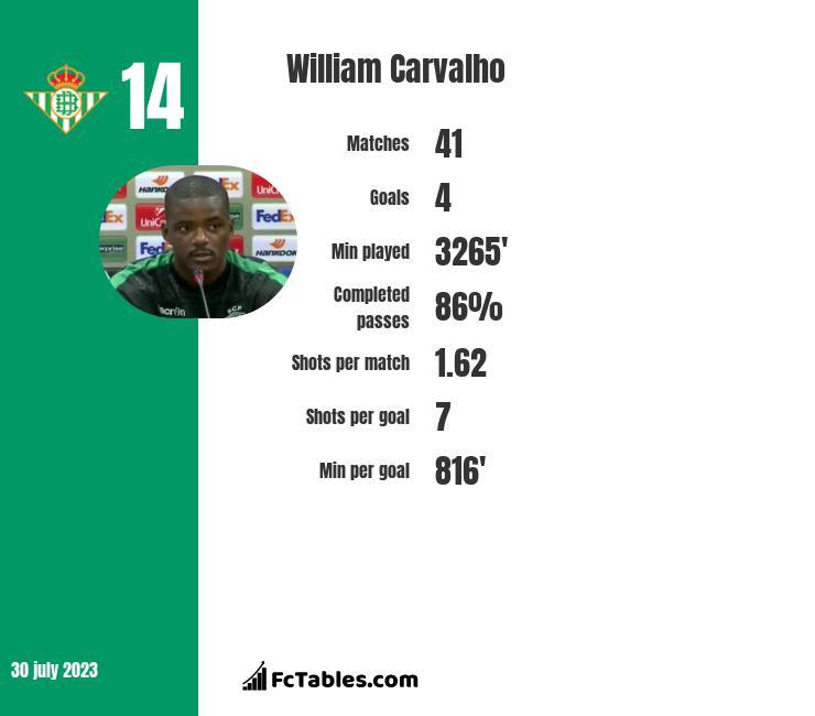 William Carvalho infographic