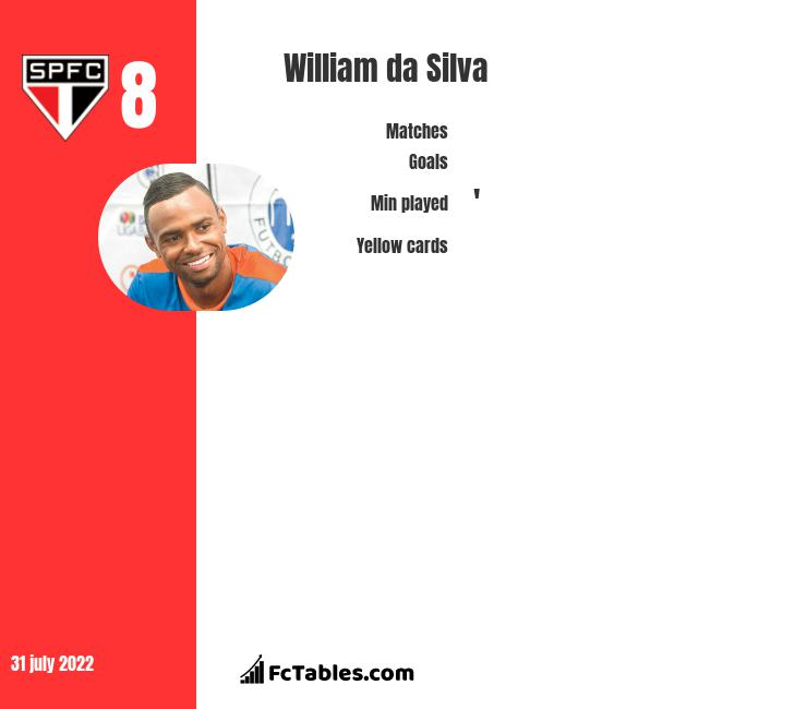 William da Silva infographic statistics for Toluca