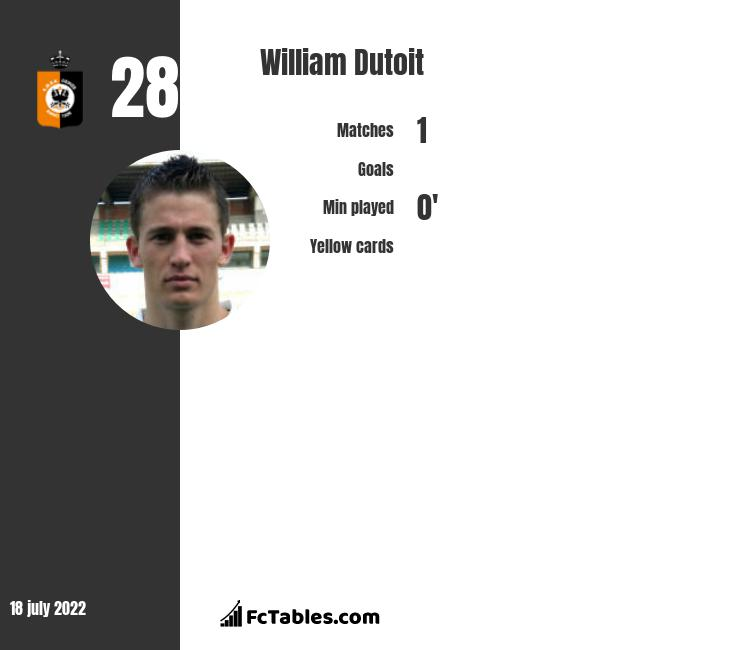 William Dutoit infographic statistics for Oostende