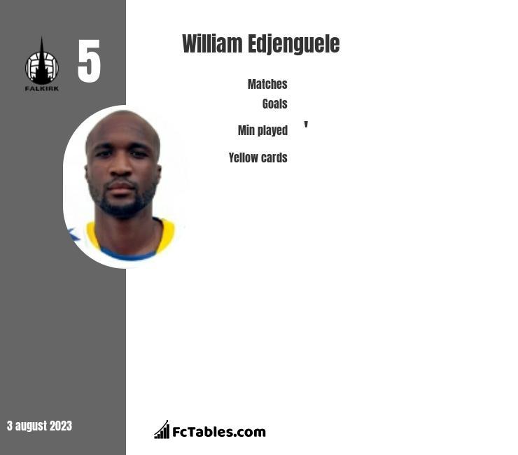 William Edjenguele infographic