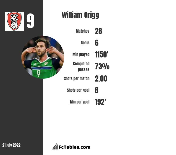 William Grigg infographic