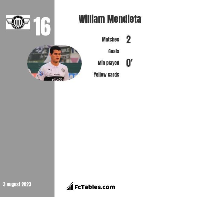 William Mendieta infographic