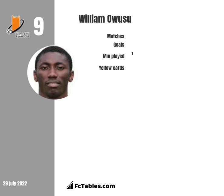 William Owusu infographic
