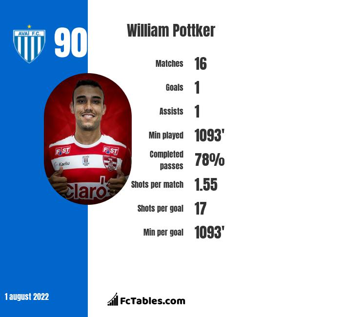 William Pottker infographic statistics for Internacional