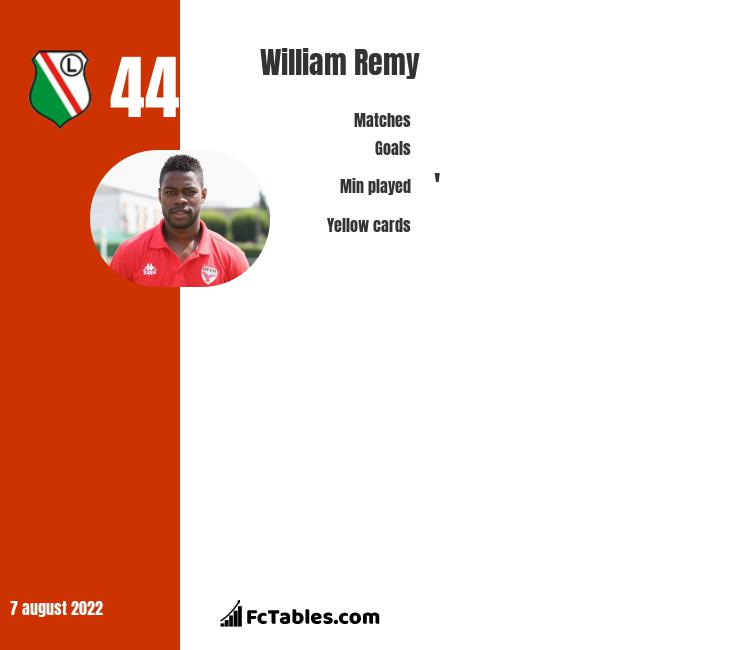 William Remy infographic