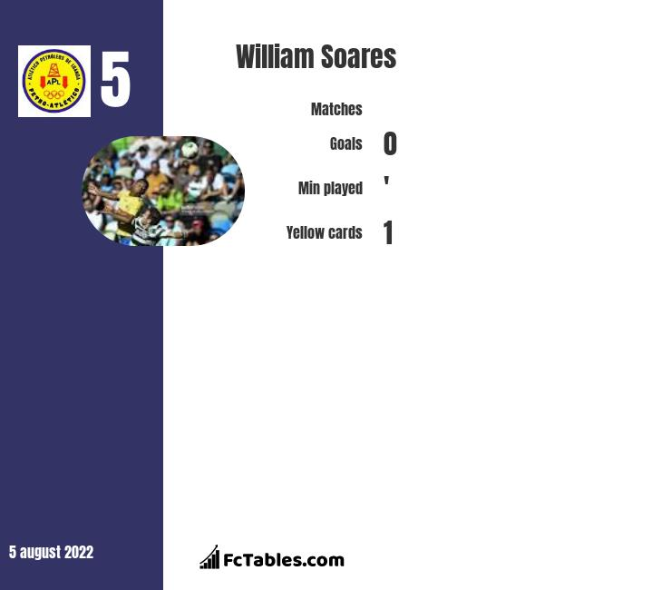 William Soares infographic