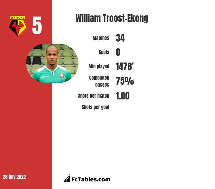 William Troost-Ekong stats