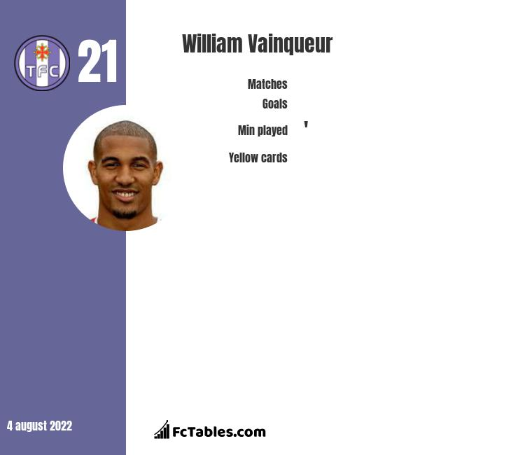 William Vainqueur infographic