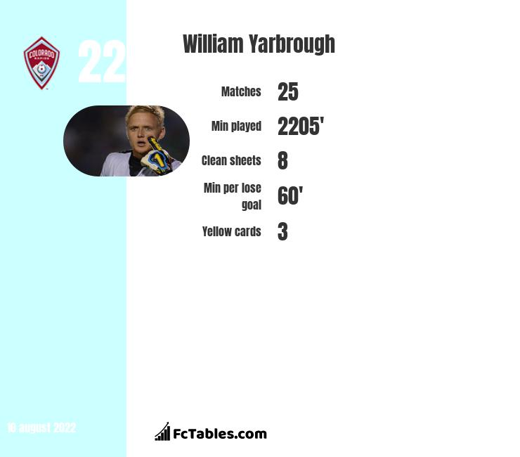 William Yarbrough infographic