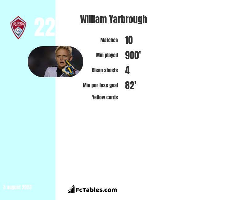 William Yarbrough infographic