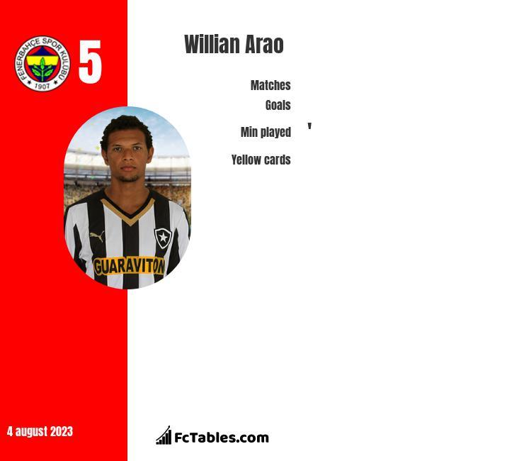 Willian Arao infographic