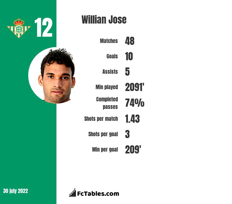 Willian Jose infographic statistics for Real Sociedad