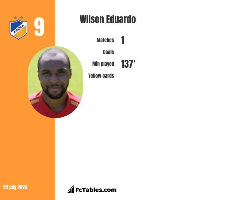 Wilson Eduardo infographic