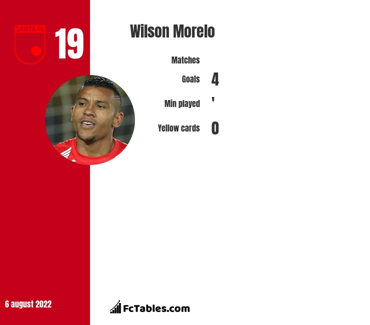 Wilson Morelo infographic statistics for Colon