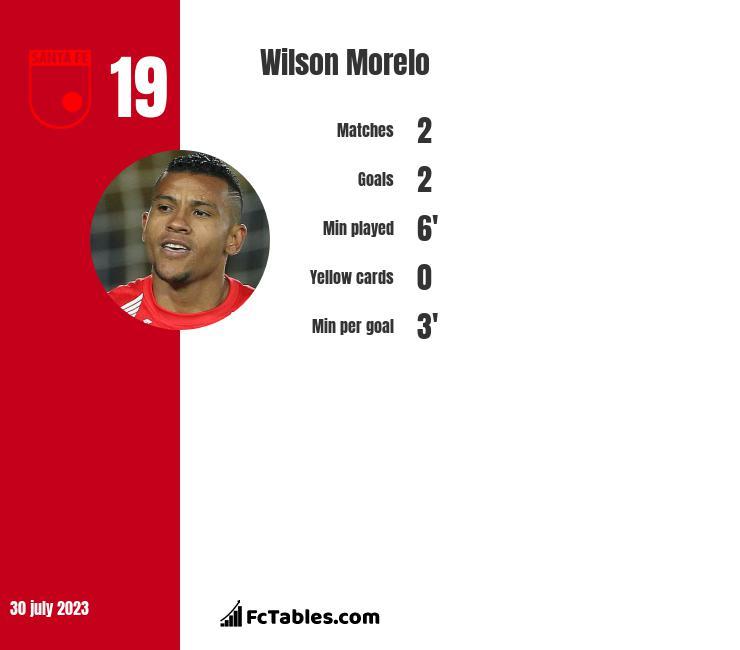 Wilson Morelo infographic