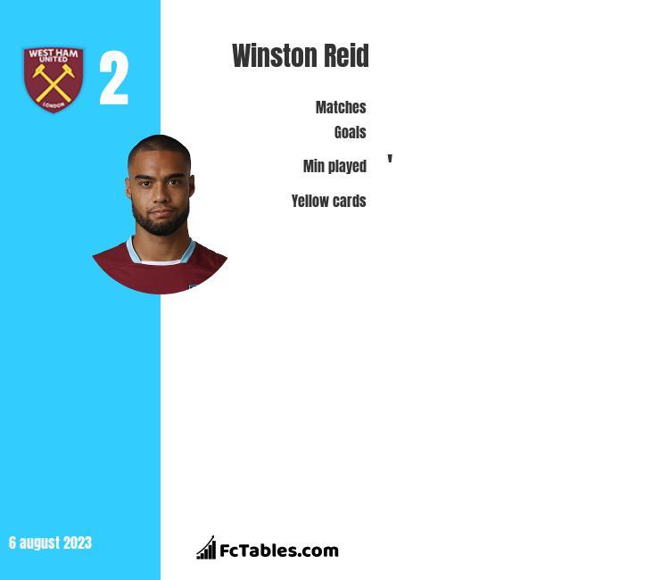 Winston Reid infographic