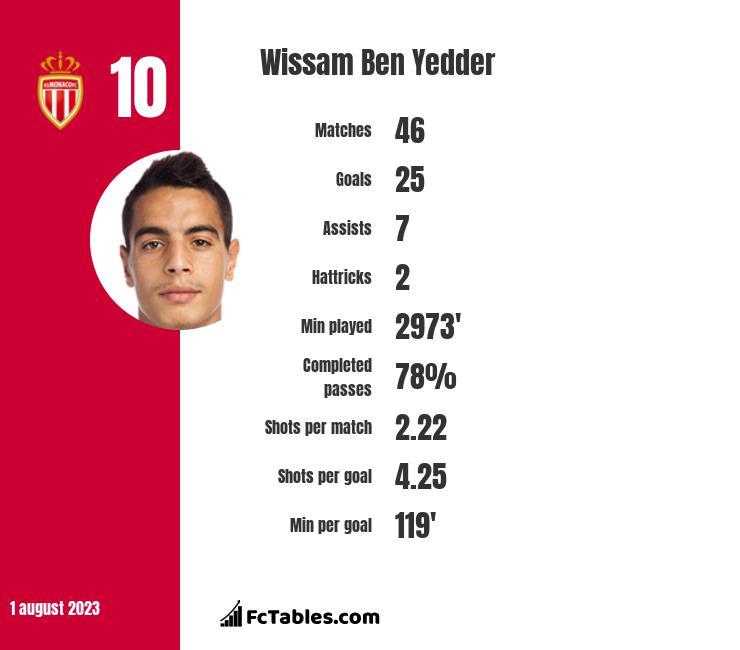 Wissam Ben Yedder infographic