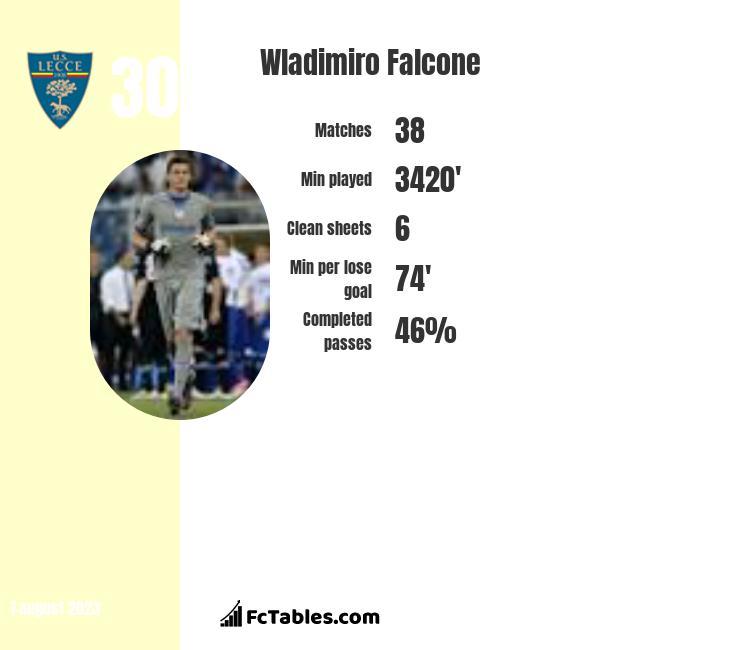 Wladimiro Falcone infographic