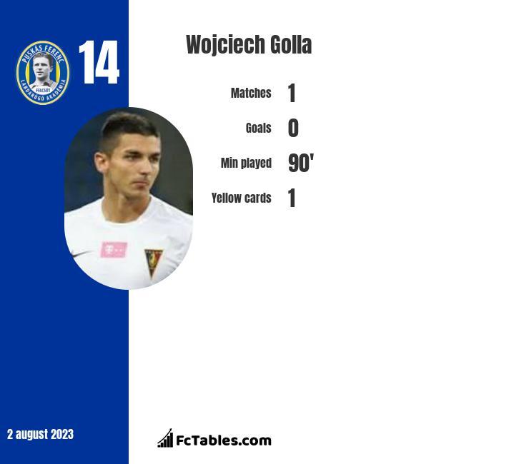 Wojciech Golla infographic