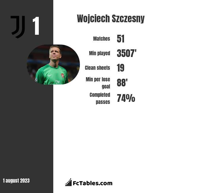 Wojciech Szczęsny infographic