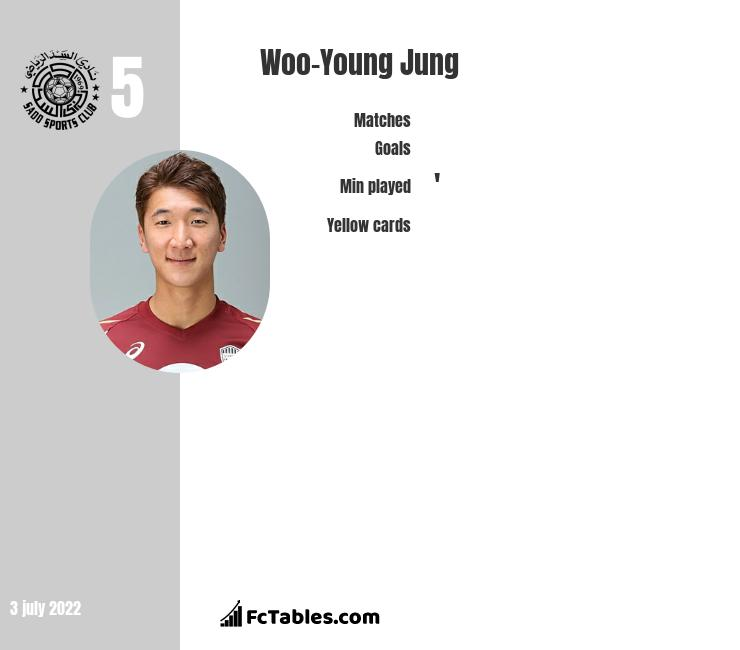Woo-Young Jung infographic statistics for Al-Sadd