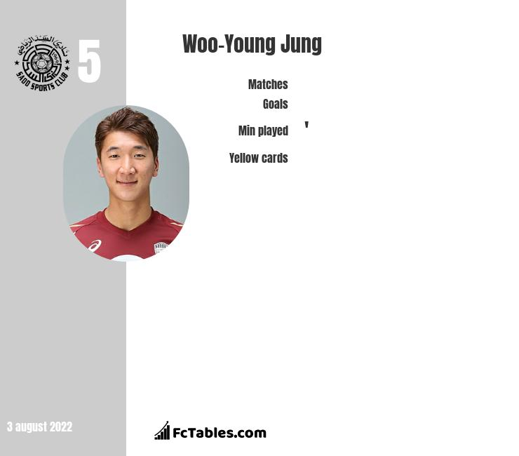 Woo-Young Jung infographic