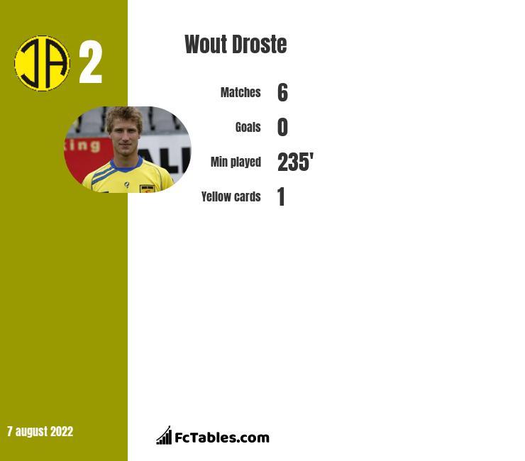Wout Droste infographic statistics for Go Ahead Eagles
