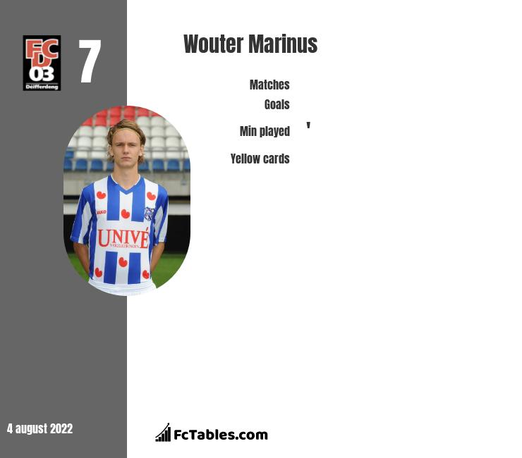 Wouter Marinus infographic