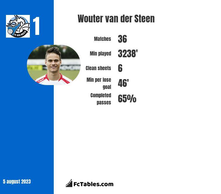 Wouter van der Steen infographic